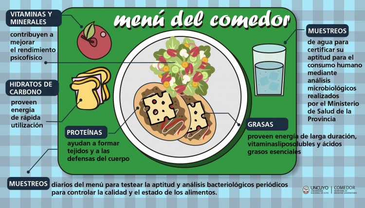 Emejing menu comedores universitarios ideas casas ideas for Comedores universitarios ugr